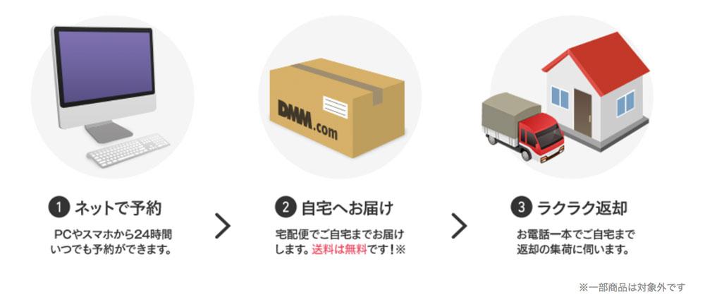 DMMいろいろレンタルの利用方法図解